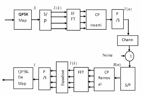 Ofdm share and learn together block diagram ofdm ccuart Gallery